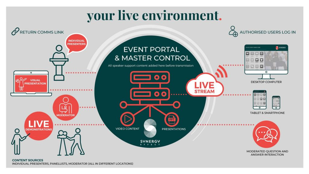 Event flow to bring your hybrid event to life